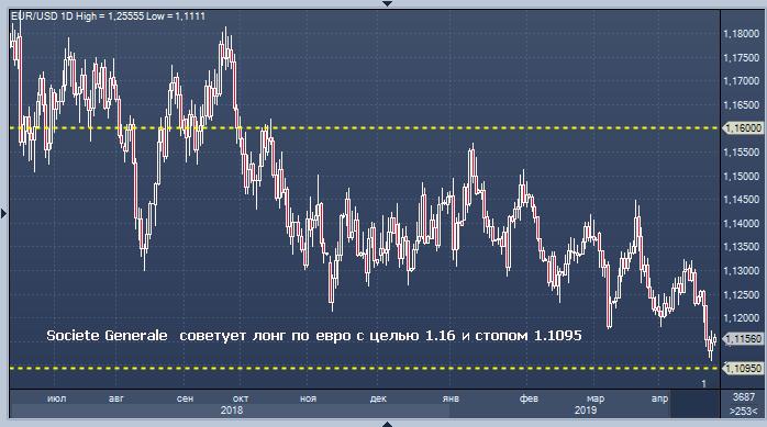 Покупать или продавать евро на форексе работа на форексе удаленно