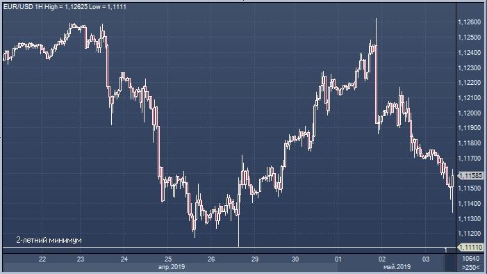 Кто получил прибыль от форекса евро доллар курс на форекс