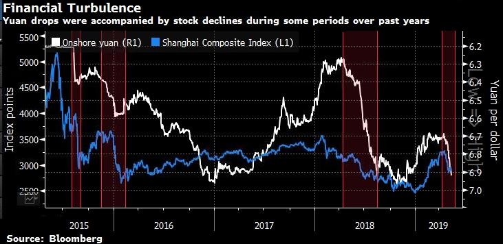 Эксперт определил момент, когда падение юаня всколыхнет мировые рынки