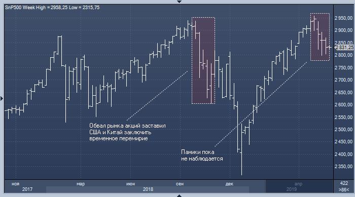 Morgan Stanley: США и Китай доиграются и спровоцируют обвал рынка акций
