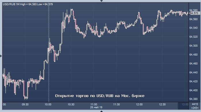 Динамика евро на форекс биткоин за ресурсы компьютера