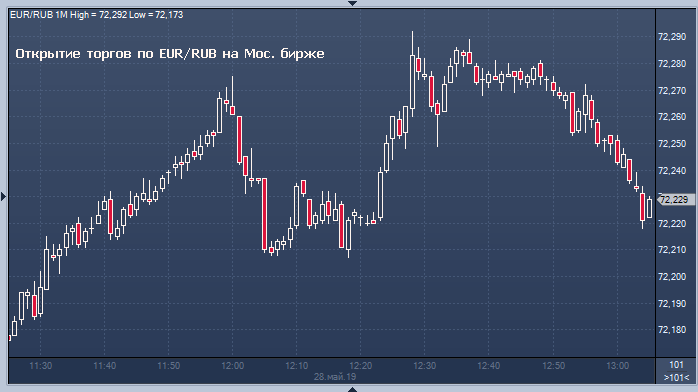 Торги форекс курс евро рубль онлайн торги форекс стратегии голова