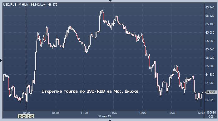 когда начнутся торги на китайской бирже