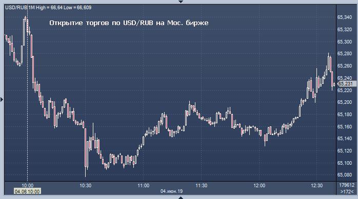 Курсы евро на бирже онлайн на форекс как узнать продавать или покупать на форекс