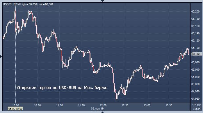 Форекс курс валют торги правильная работа на форекс