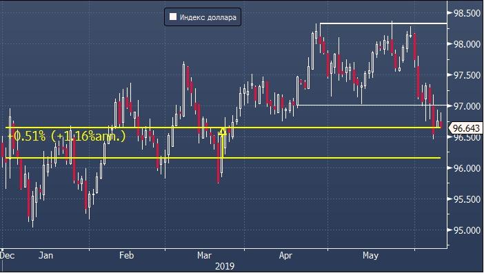Deutsche Bank рассчитал справедливый курс доллара к евро