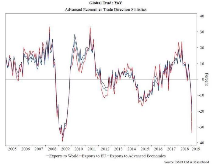 The Economist: торговая война уже причинила мировой экономике невосполнимый ущерб