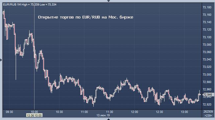 видео обучение торговли на фондовой бирже