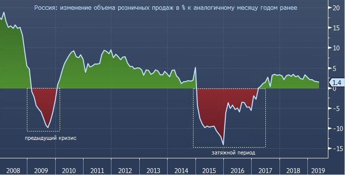 Реальный рост розничных продаж в России находится ниже уровня инфляции