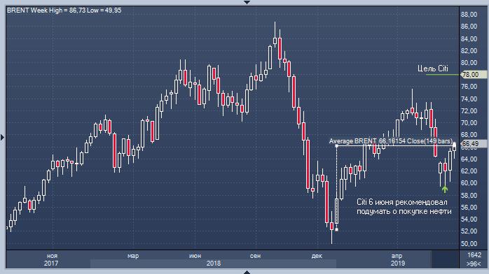 Форекс баррель нефти торговать биткоинами на форекс