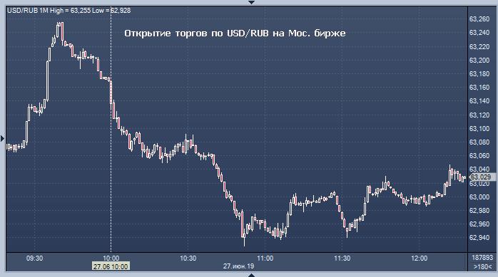Московская биржа торги доллара онлайн открытие форекс бирж