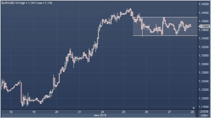 Bank of America: «фальшивая сделка» США и Китая ослабит доллар