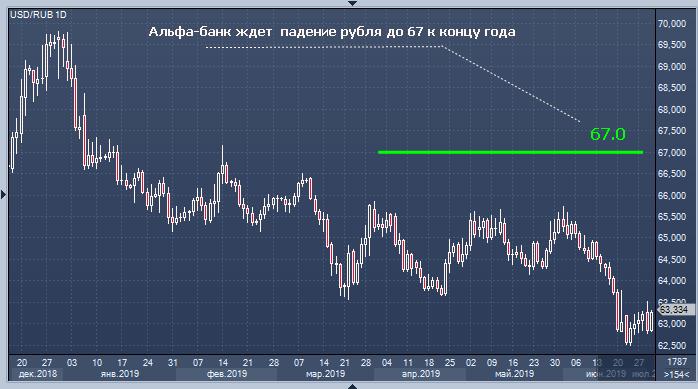 Альфа форекс курс рубля скачать советники автоматические форекс