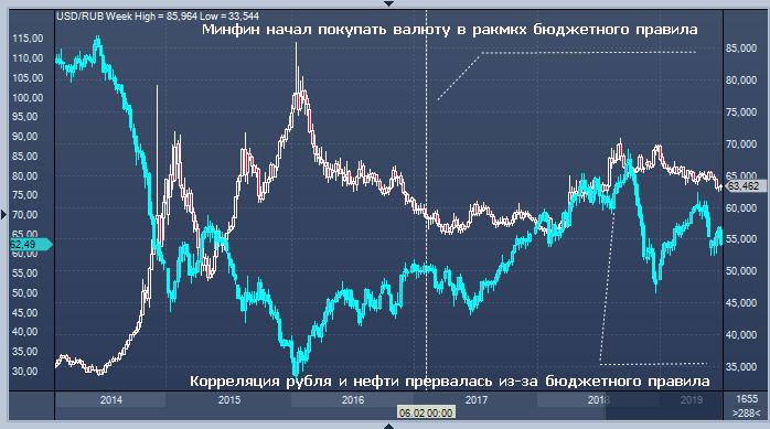 Корреляция форекс нефть серебро онлайн форекс