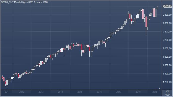 Новости форекс dow jones цена на биткоины