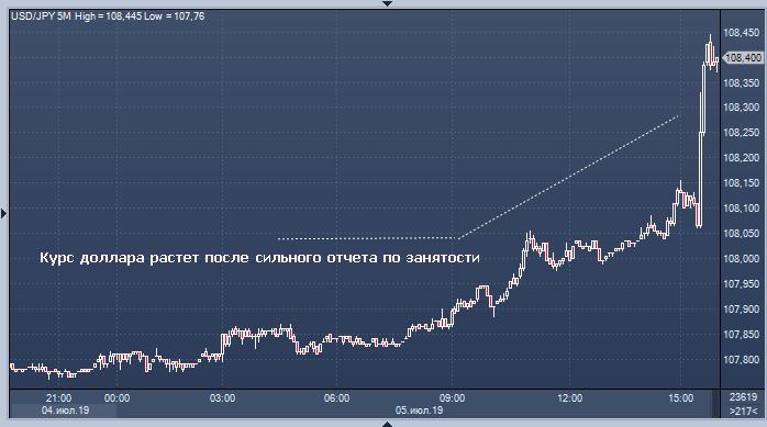 Прогноз доллара ставка фрс моментально заработать в интернете