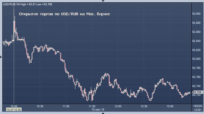 Торги на бирже онлайн валюта курс введение в торговлю валютой