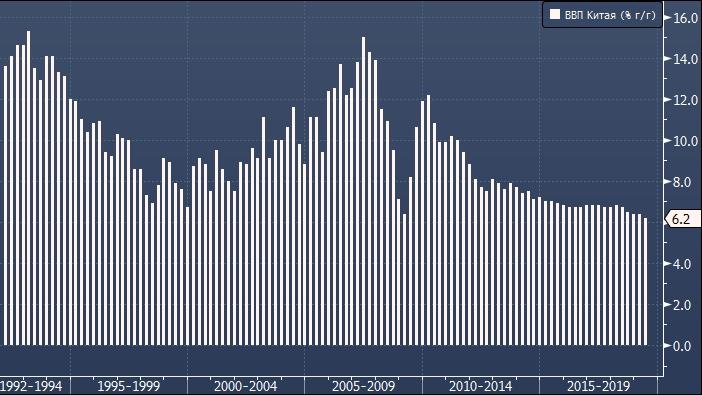 Экономика Китая не росла так медленно почти 30 лет