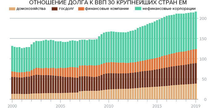 Объём долговых обязательств в мире достиг $246 трлн