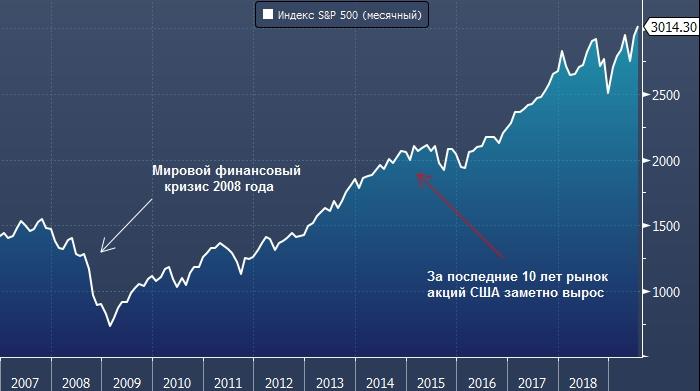 Джим Роджерс: торговая война разгорится еще ярче, и рынок акций рухнет
