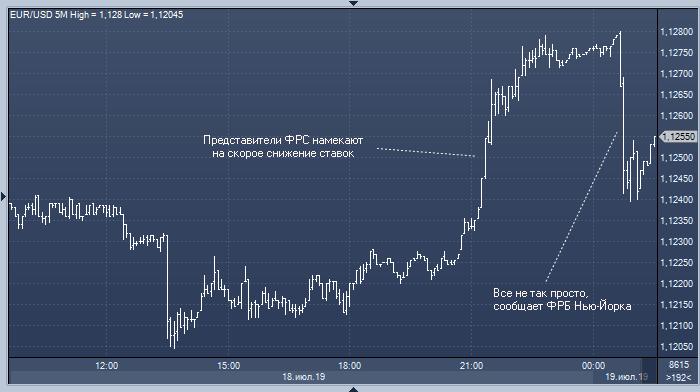Форекс пф курс доллара биткоин хронология
