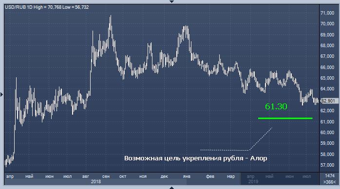 Форекс курсы рубля аналитика форекс торговля по дельте