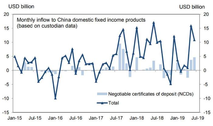 Отток с рынка облигаций