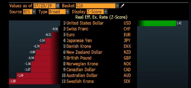 Доллар — самая дорогая валюта G-10