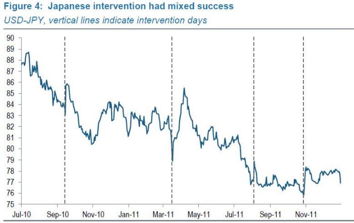 Японские интервенции