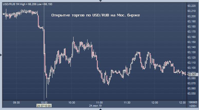 Торги на бирже евро сегодня 1 биткоин сколько сатоши 2019