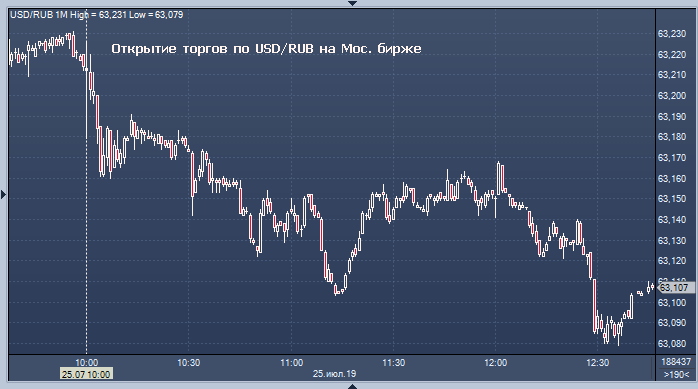 Торги на бирже евро сегодня майнинг биткоин купить