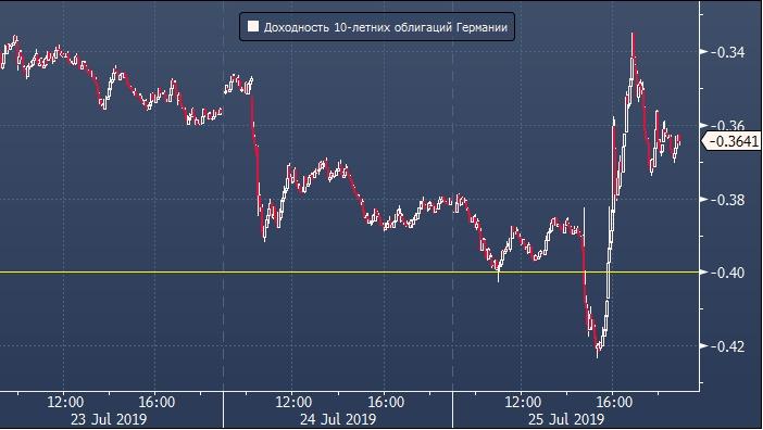 Доходность германских облигаций