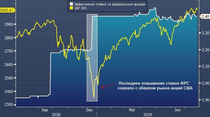 Статистика ставок на форекс плюсы и минусы торговли на бирже