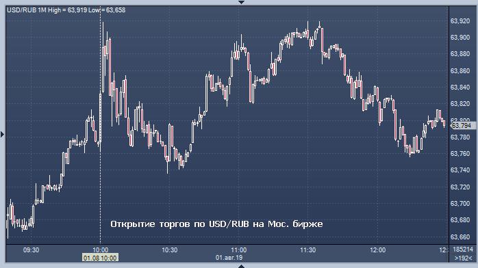 Форекс курсы валют в банках москвы на сегодня форекс скорость исполнения ордеров