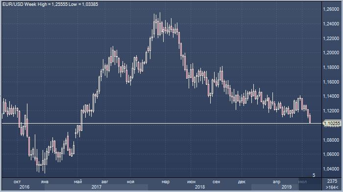 Доллар на рынке форекс сейчас форекс как больше заработать