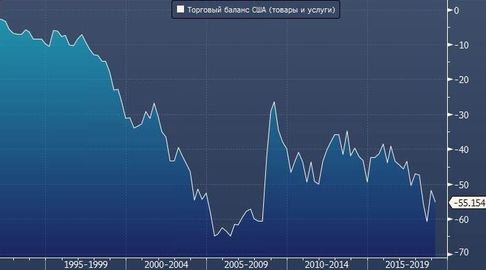 Дефицит торговли США с Китаем достиг пятимесячного максимума