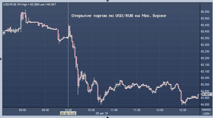 Форекс курсы валют в банках москвы на сегодня брокерская компания форекс тренд
