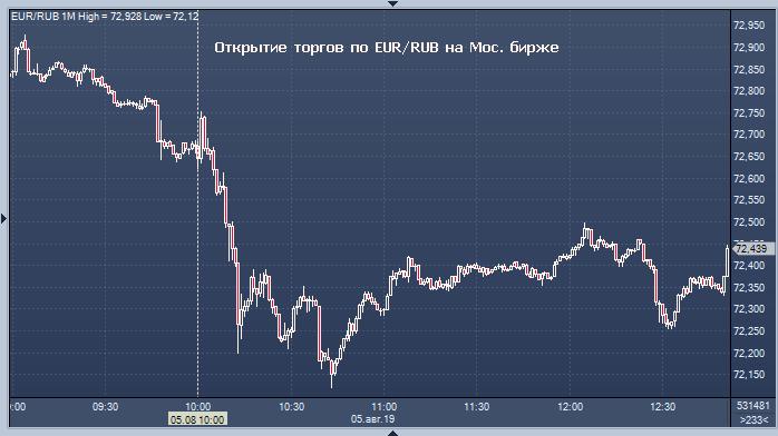 Курс валют форекс евро к рублю форекс бесплатное обучение спб
