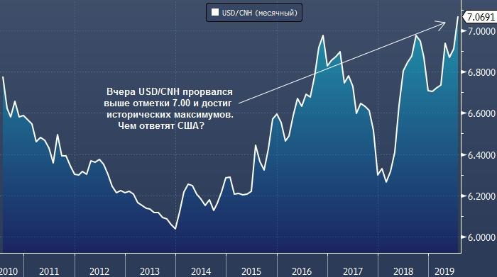 США могут девальвировать доллар, но что делать с юанем?