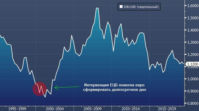 интервенции ЕЦБ