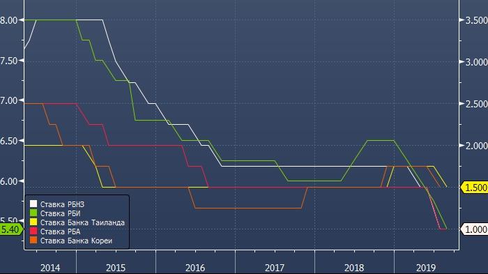 Центральные банки начали снижать ставки наперегонки