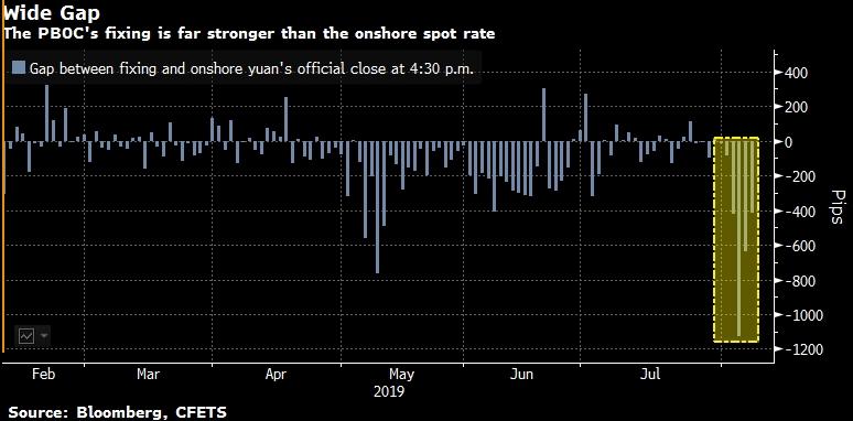 Как понять, что Китай действительно запустил девальвацию юаня
