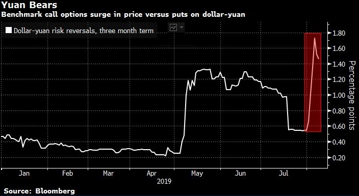 Показатель превышения стоимости колов над путами по трехмесячным опционам на доллар/юань