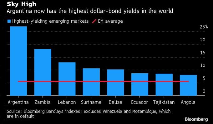 Аргентинская пропасть становится угрозой всему миру