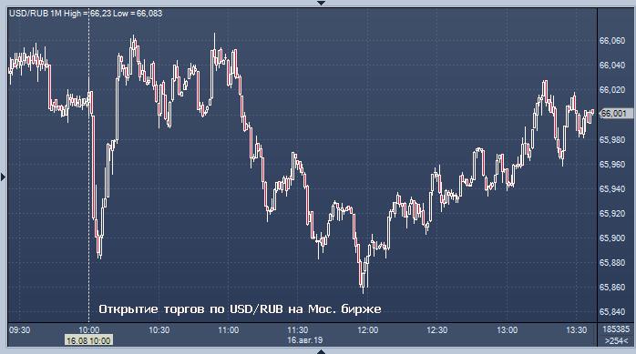 Биржа торги курс евро на сегодня gbp usd новости форекс