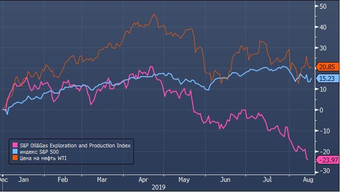 банкротства сланцевых компаний в сша