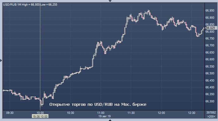 Форекс курс рубля к доллару сегодня смотреть бесплатно онлайн пыльная работа хорошем качестве новинки