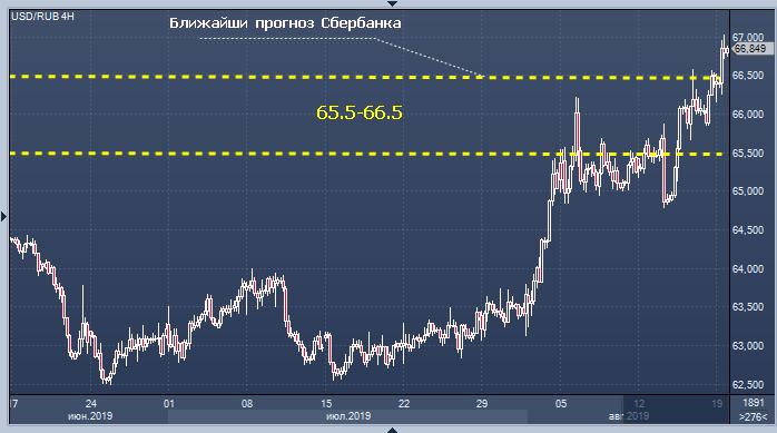 Прогноз курсов валют на форексе торговля на форексе с 1 доллара