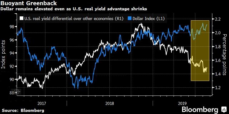 Аналитики назвали истинную причину роста доллара