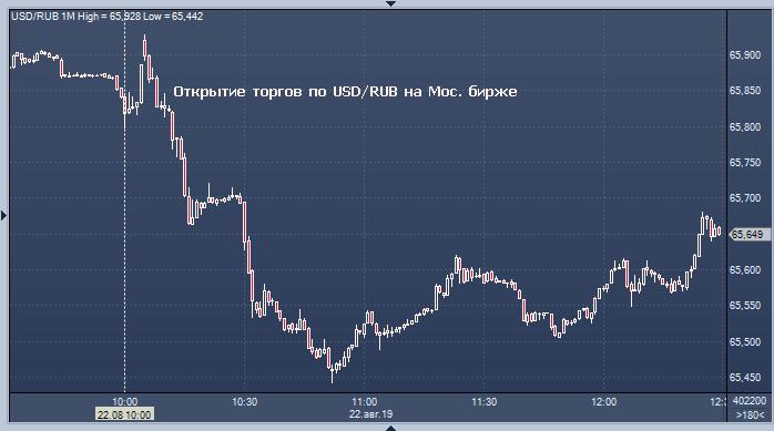 Курс валют к биткоину стоимость доллара на форекс
